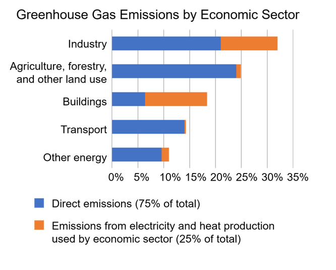 Greenhouse Gas Emissions issue in presidential election 2020