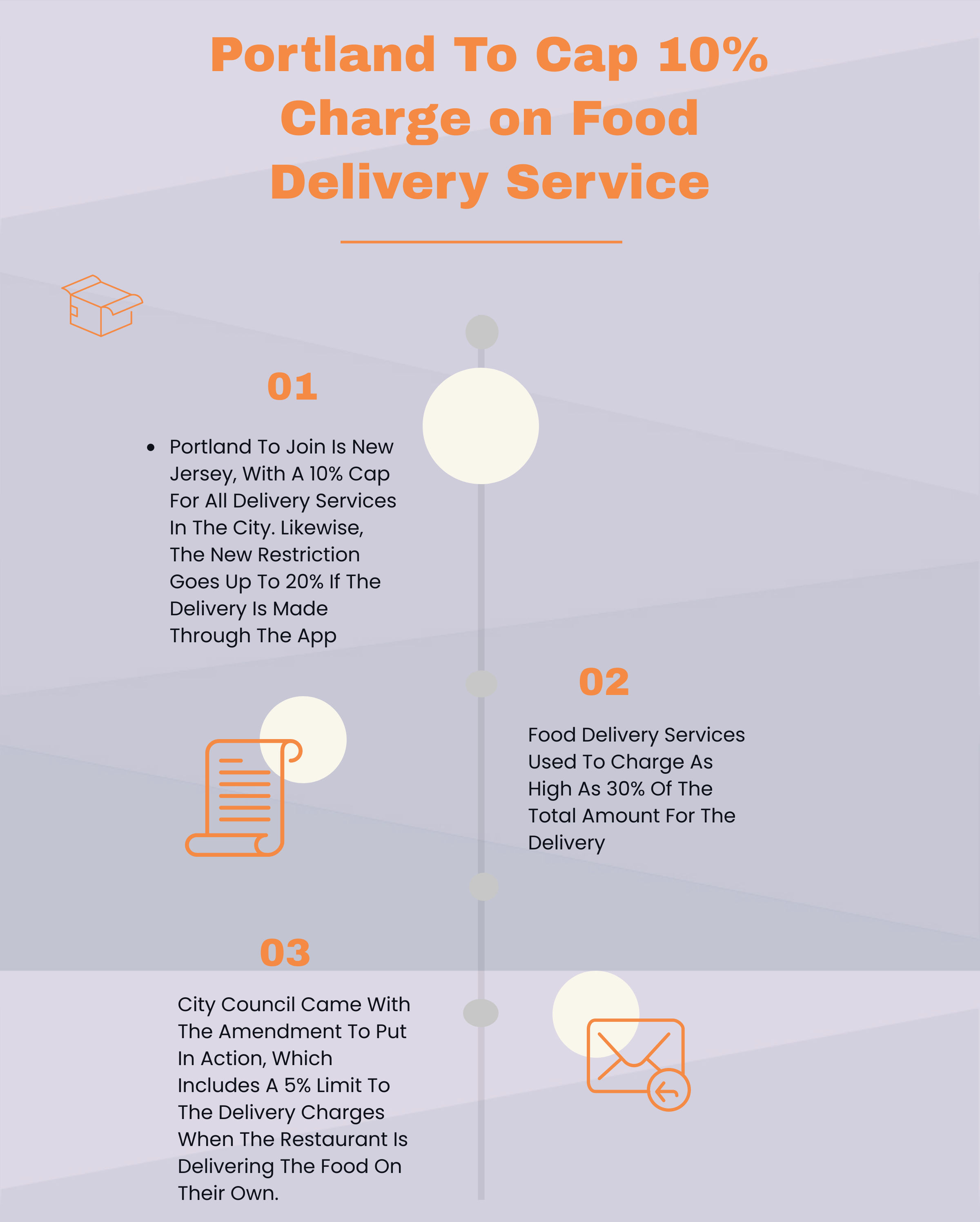 portland cap 10% commission on Food Delivery Service